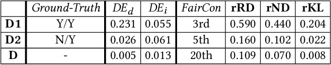 Figure 2 for On Discrimination Discovery and Removal in Ranked Data using Causal Graph