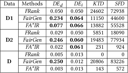 Figure 4 for On Discrimination Discovery and Removal in Ranked Data using Causal Graph