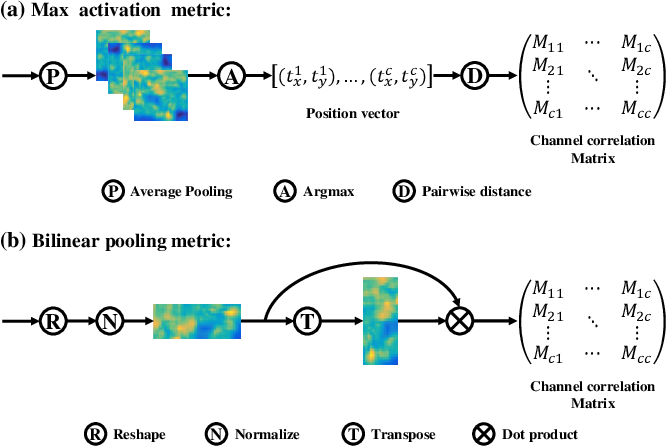 Figure 3 for Channel DropBlock: An Improved Regularization Method for Fine-Grained Visual Classification