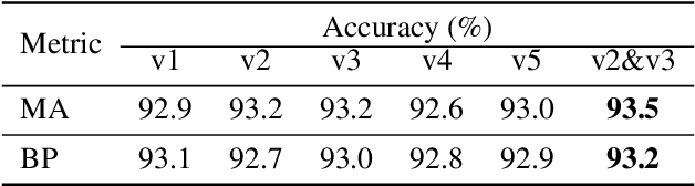 Figure 4 for Channel DropBlock: An Improved Regularization Method for Fine-Grained Visual Classification