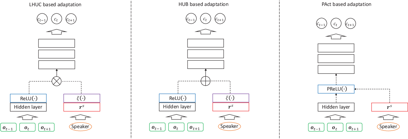 Figure 1 for Bayesian Learning for Deep Neural Network Adaptation