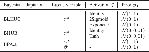 Figure 4 for Bayesian Learning for Deep Neural Network Adaptation