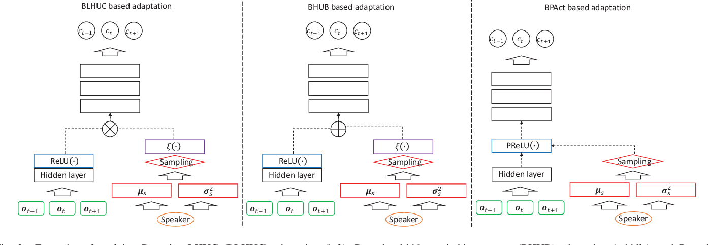Figure 2 for Bayesian Learning for Deep Neural Network Adaptation