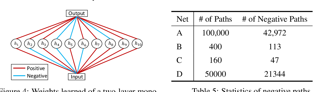 Figure 4 for Certified Monotonic Neural Networks