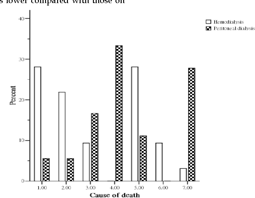 Comparing Survival Between Peritoneal Dialysis And Hemodialysis