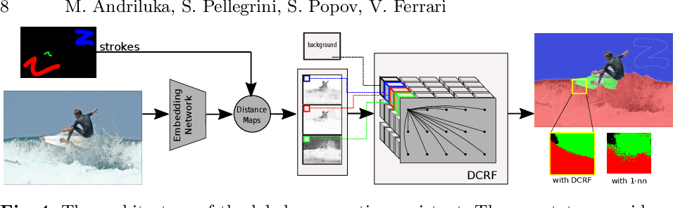 Figure 4 for Efficient Full Image Interactive Segmentation by Leveraging Within-image Appearance Similarity