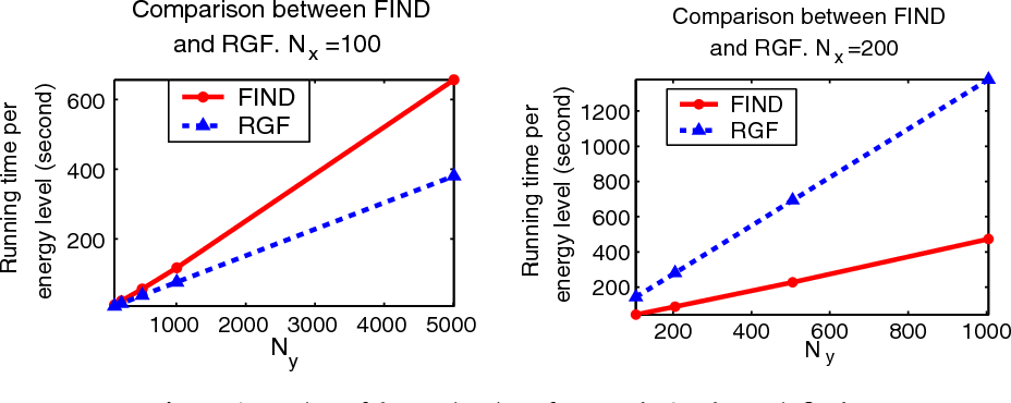 Fig. 15. Comparison of the running time of FIND and RGF when Nx is fixed.