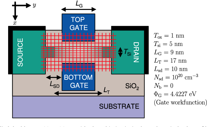 Fig. 2. The model of a widely-studied double-gate SOI MOSFET with ultra-thin intrinsic channel. Typical values of key device parameters are also shown.