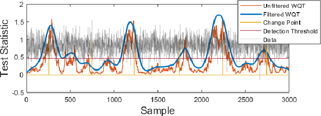 Figure 1 for On Matched Filtering for Statistical Change Point Detection