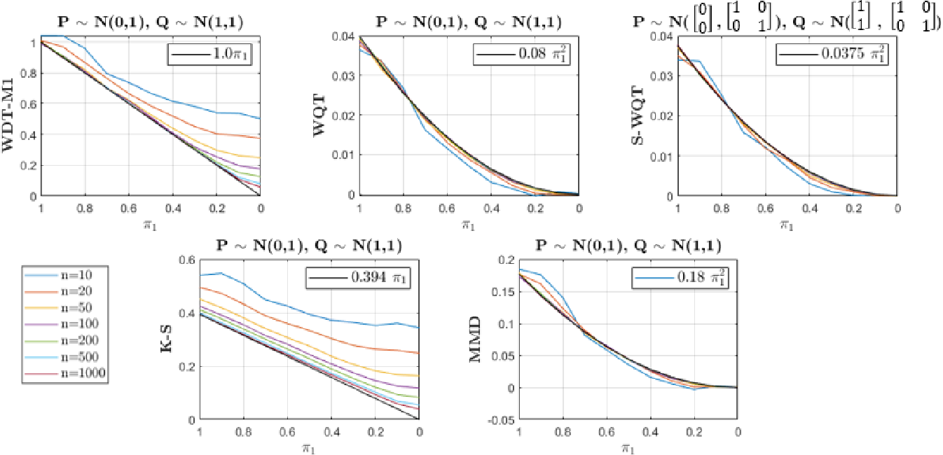 Figure 3 for On Matched Filtering for Statistical Change Point Detection