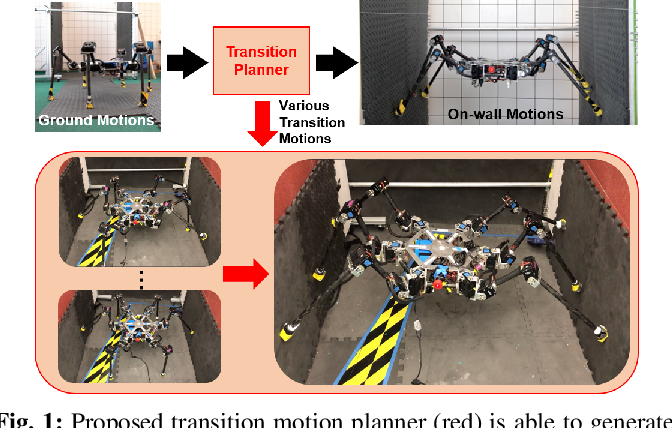 Figure 1 for Transition Motion Planning for Multi-Limbed Vertical Climbing Robots Using Complementarity Constraints