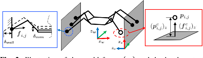 Figure 2 for Transition Motion Planning for Multi-Limbed Vertical Climbing Robots Using Complementarity Constraints