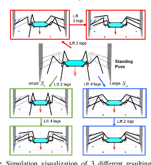 Figure 3 for Transition Motion Planning for Multi-Limbed Vertical Climbing Robots Using Complementarity Constraints