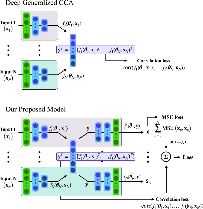 Figure 1 for Deep Multiway Canonical Correlation Analysis for Multi-Subject EEG Normalization