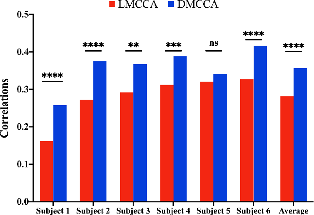Figure 3 for Deep Multiway Canonical Correlation Analysis for Multi-Subject EEG Normalization