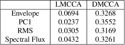 Figure 2 for Deep Multiway Canonical Correlation Analysis for Multi-Subject EEG Normalization