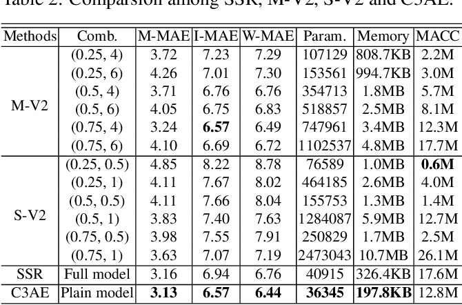 Figure 4 for C3AE: Exploring the Limits of Compact Model for Age Estimation