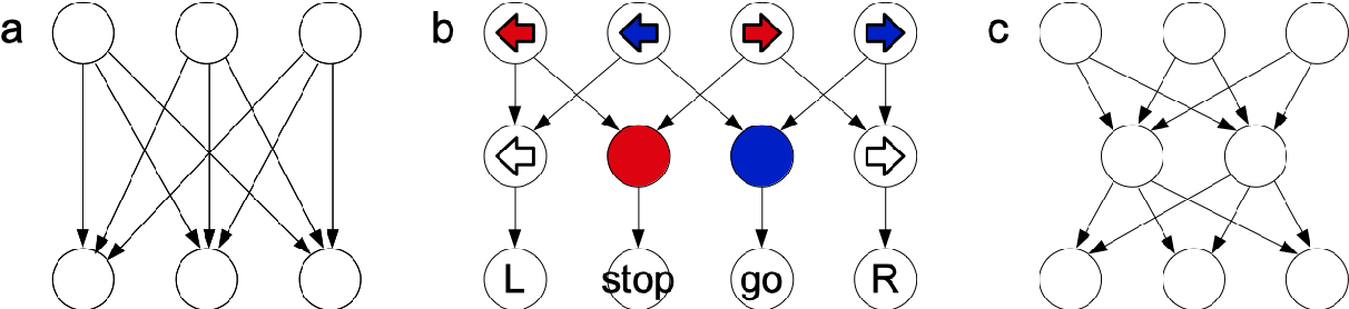 Figure 3 for How a minimal learning agent can infer the existence of unobserved variables in a complex environment
