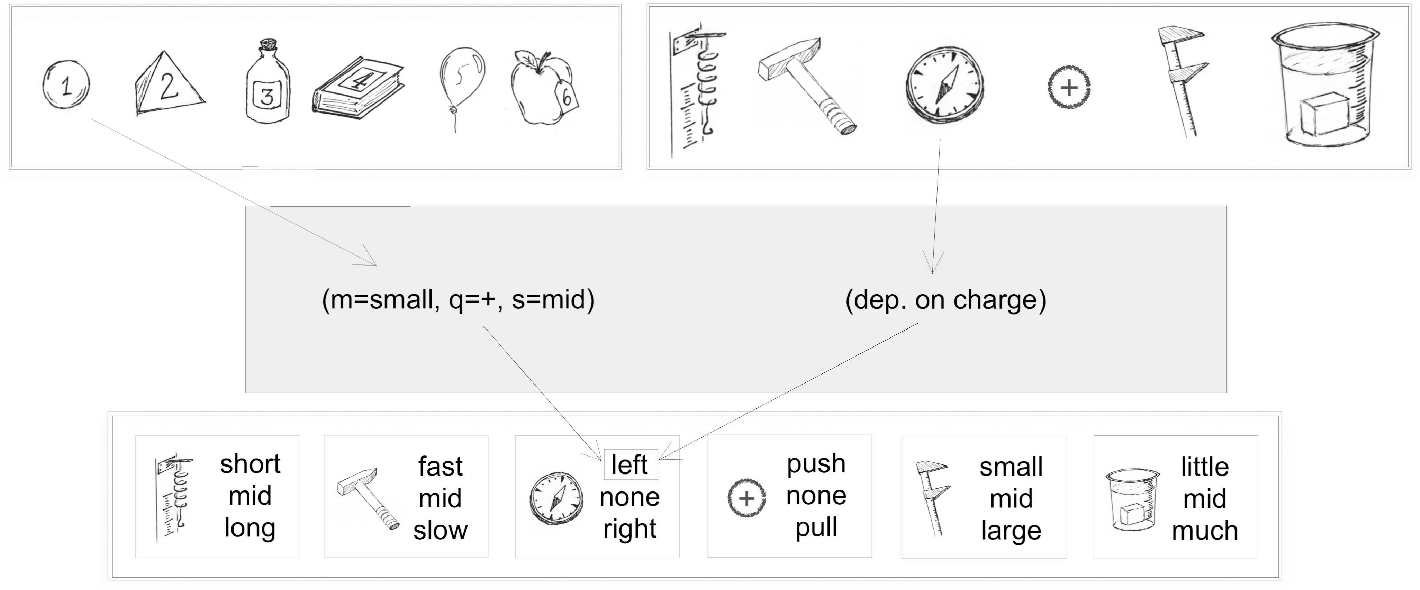 Figure 1 for How a minimal learning agent can infer the existence of unobserved variables in a complex environment