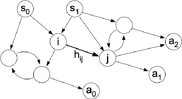 Figure 2 for How a minimal learning agent can infer the existence of unobserved variables in a complex environment