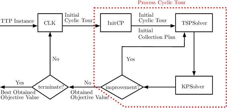 Figure 1 for Surrogate Assisted Optimisation for Travelling Thief Problems