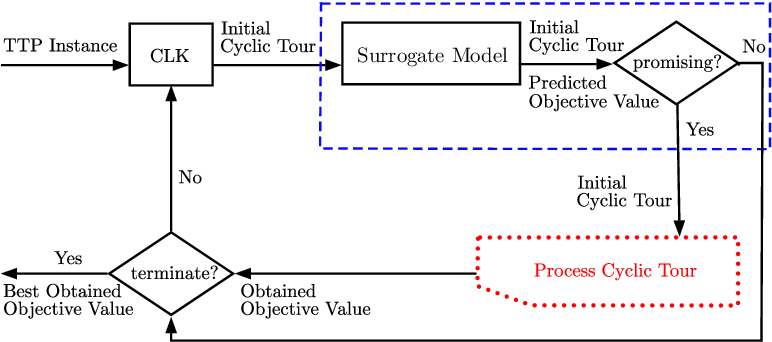 Figure 3 for Surrogate Assisted Optimisation for Travelling Thief Problems