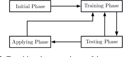 Figure 4 for Surrogate Assisted Optimisation for Travelling Thief Problems