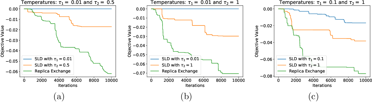 Figure 2 for Accelerating Nonconvex Learning via Replica Exchange Langevin Diffusion