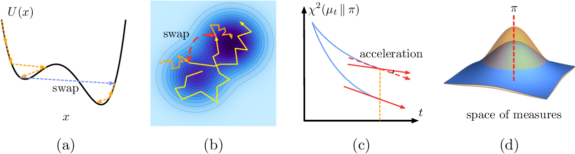 Figure 1 for Accelerating Nonconvex Learning via Replica Exchange Langevin Diffusion