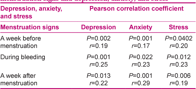 Signs of depression and anxiety