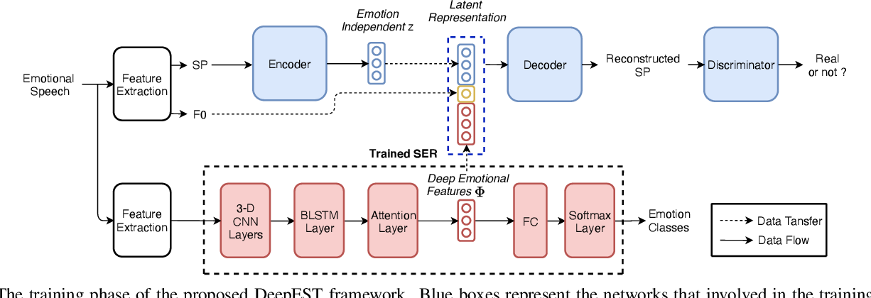 Figure 3 for Seen and Unseen emotional style transfer for voice conversion with a new emotional speech dataset