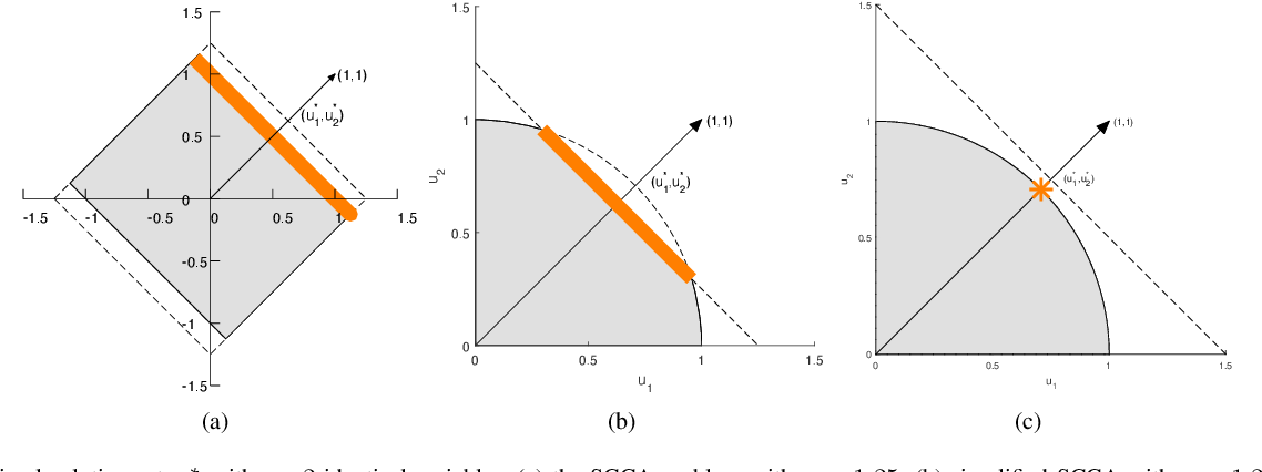 Figure 1 for Grouping effects of sparse CCA models in variable selection