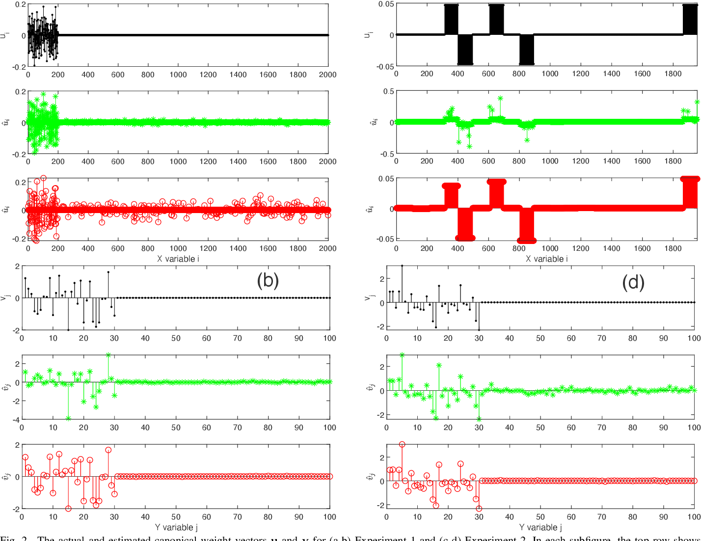 Figure 2 for Grouping effects of sparse CCA models in variable selection