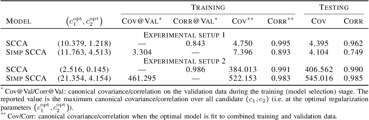 Figure 3 for Grouping effects of sparse CCA models in variable selection