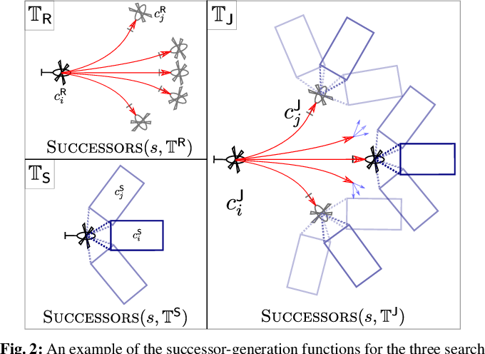 Figure 2 for Search-based Planning for Active Sensing in Goal-Directed Coverage Tasks