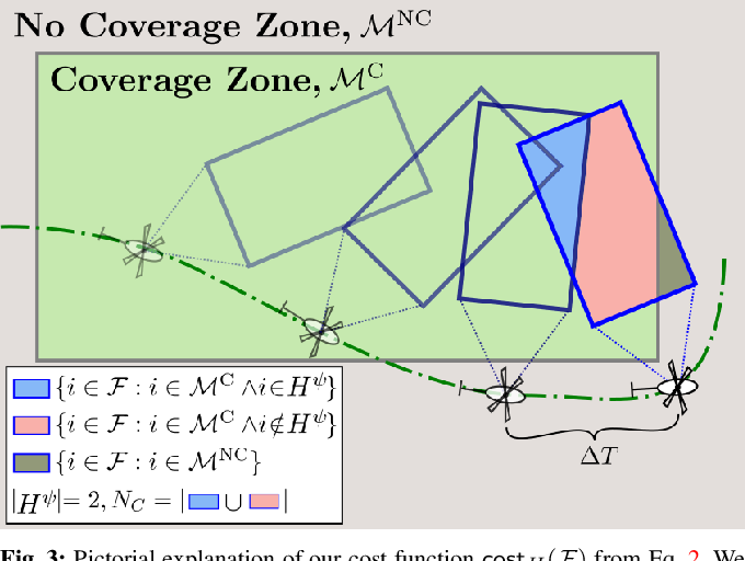 Figure 3 for Search-based Planning for Active Sensing in Goal-Directed Coverage Tasks