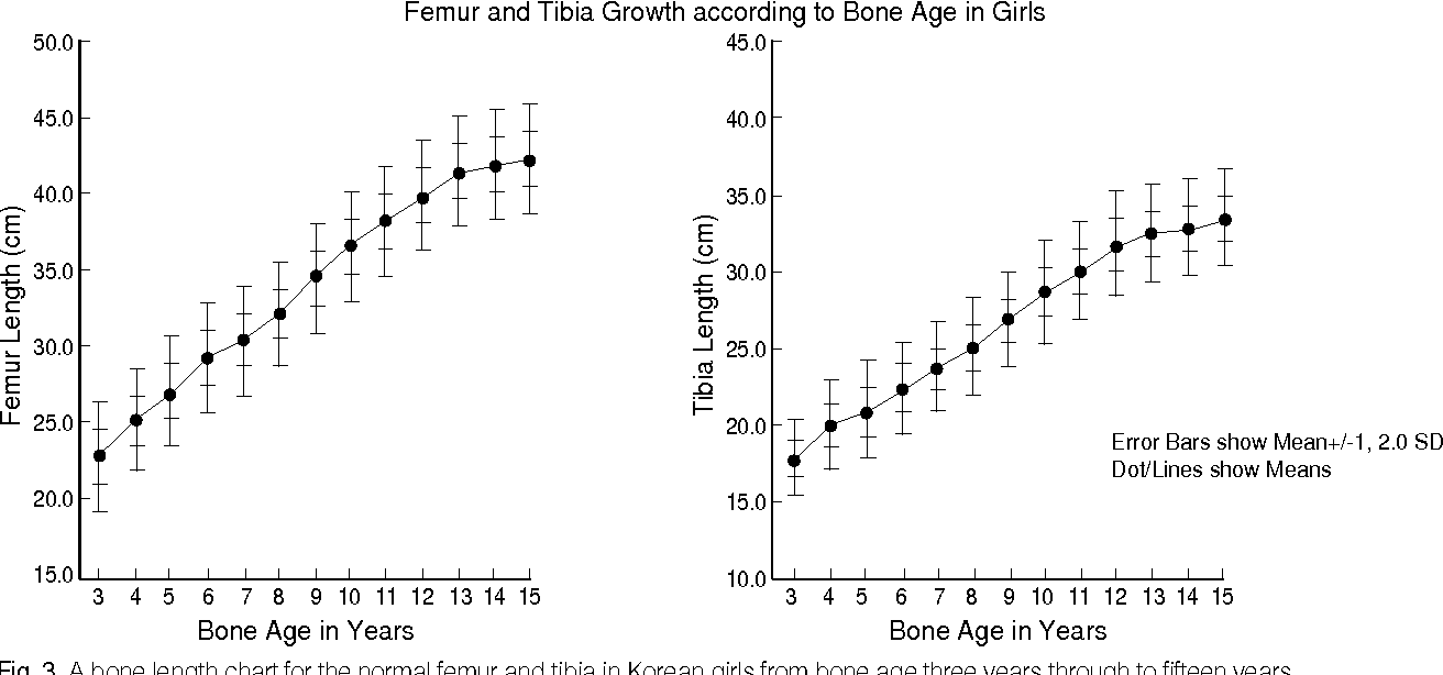 Distribution Of Lengths Of The Normal Femur And Tibia In Korean
