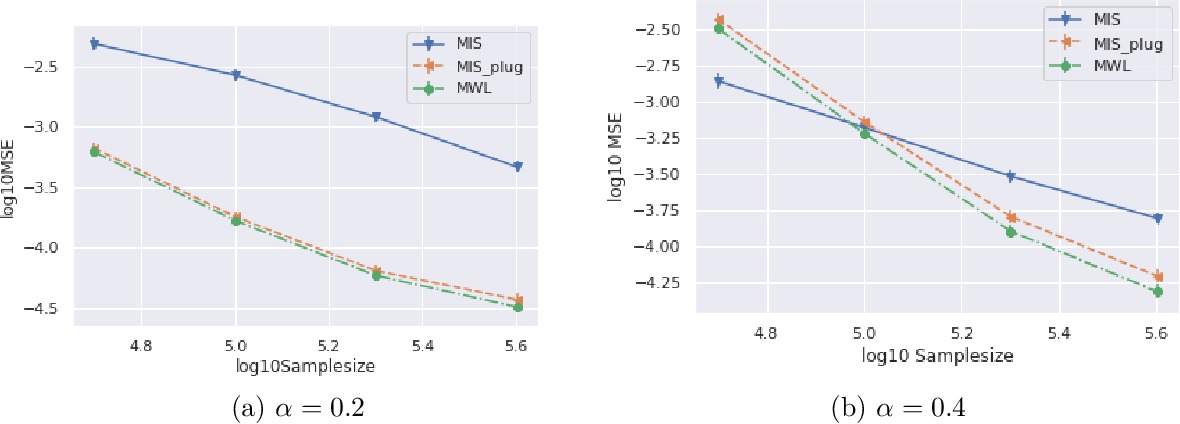 Figure 2 for Minimax Weight and Q-Function Learning for Off-Policy Evaluation