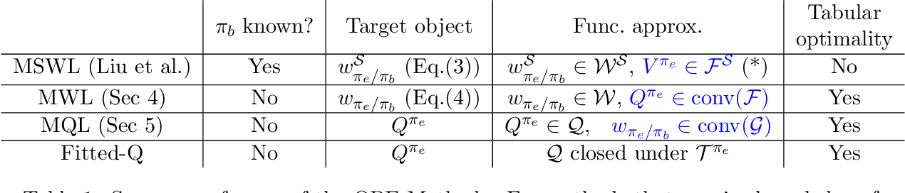 Figure 1 for Minimax Weight and Q-Function Learning for Off-Policy Evaluation