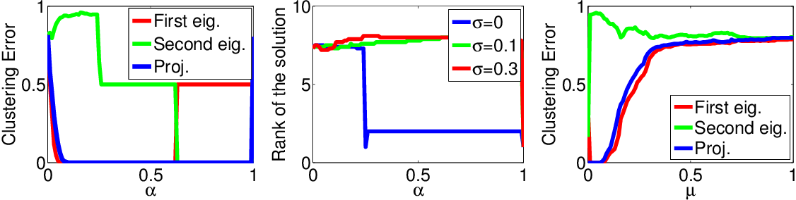 Figure 3 for Robust Discriminative Clustering with Sparse Regularizers
