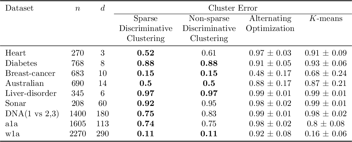 Figure 2 for Robust Discriminative Clustering with Sparse Regularizers