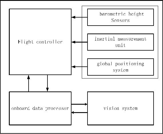 Figure 1 for Autonomous UAV Landing System Based on Visual Navigation