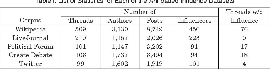 Detecting Influencers in Multiple Online Genres - Semantic