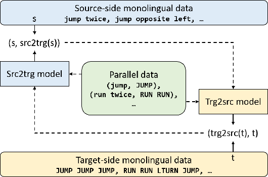 Figure 1 for Revisiting Iterative Back-Translation from the Perspective of Compositional Generalization