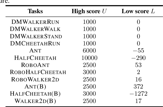 Figure 4 for Online Hyper-parameter Tuning in Off-policy Learning via Evolutionary Strategies