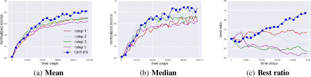 Figure 1 for Online Hyper-parameter Tuning in Off-policy Learning via Evolutionary Strategies