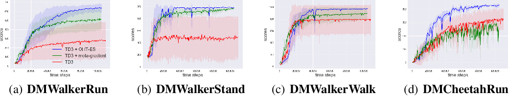 Figure 3 for Online Hyper-parameter Tuning in Off-policy Learning via Evolutionary Strategies