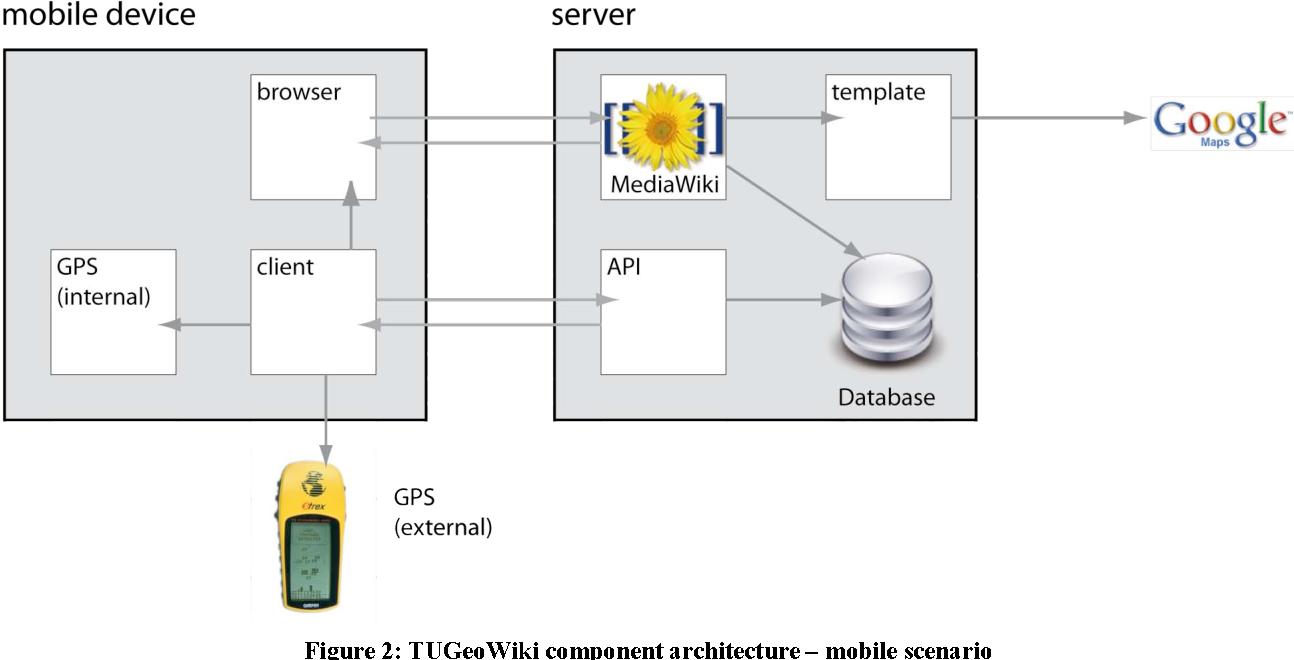 Figure 2: TUGeoWiki component architecture – mobile scenario