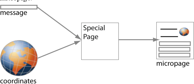 Figure 4: General notion for creating micropages