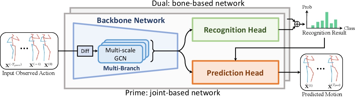 Figure 1 for Symbiotic Graph Neural Networks for 3D Skeleton-based Human Action Recognition and Motion Prediction